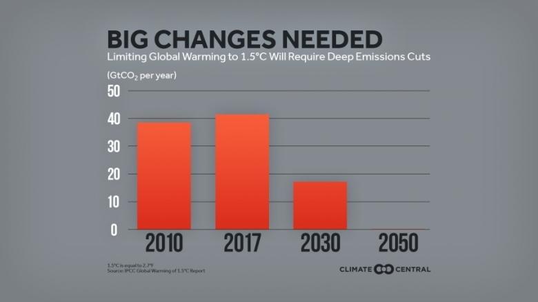 2018IPCC15_EmissionsNeeded_en_title_lg_900_506_s_c1_c_c
